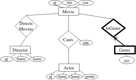 er diagram movie list vehicle damage cs44 lab 6 in addition you will use embedded sql to write a python program interface with the sqlite3 engine while there is bit of learning curve picking