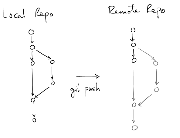 Introduction to git and its work flow (for researchers)