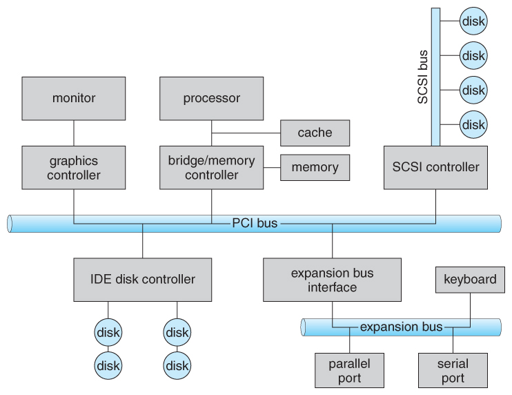 draw a block diagram of computer system speaker wiring 4 ohm operating systems: i/o systems
