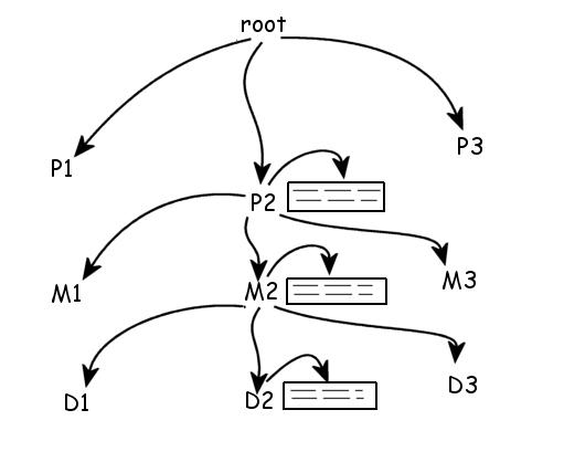 MDH Toolkit Programmer's Guide