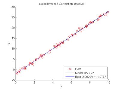 Robbins Correlation
