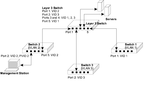 Appendix: Dell PowerConnect 5224 Systems User's Guide