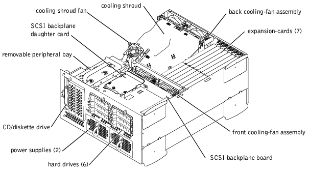 Troubleshooting Your System : Dell PowerEdge 2600 Systems