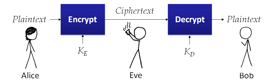 Image result for cipher definition
