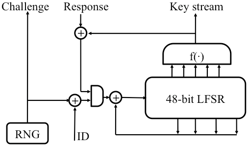 Reverse-Engineering a Cryptographic RFID Tag