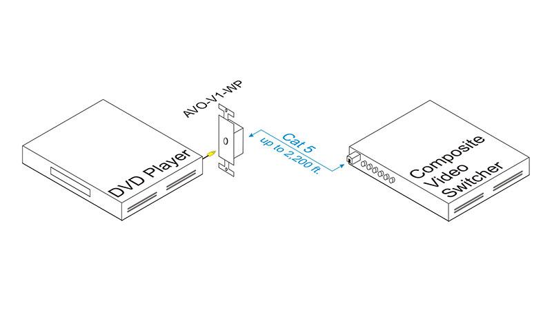 Intelix AVO-V1-WP-F Composite Video Wallplate Balun w