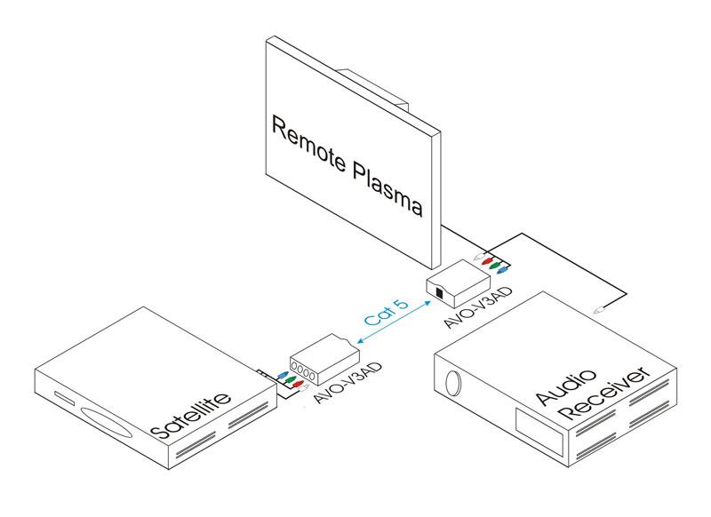 Intelix AVO-V3AD-F Component Video and Digital Audio Balun