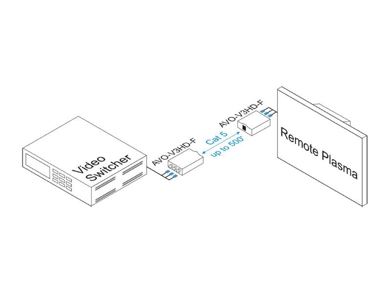 Intelix AVO-V3HD-F HDTV Component Video Balun
