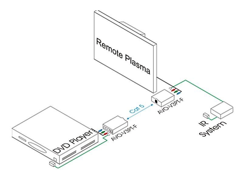 Intelix AVO-V3PT-F Component Video and IR Balun