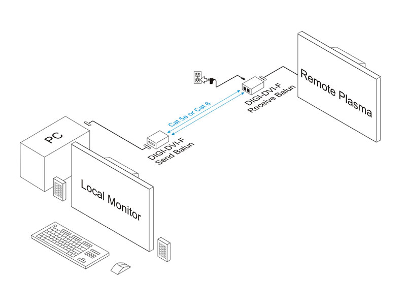 Intelix DIGI-DVI-F DVI over Twisted Pair Balun / Extender