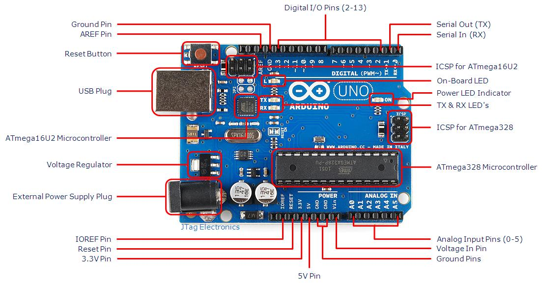 Arduino Board Uno-R3-with-Part-Labels