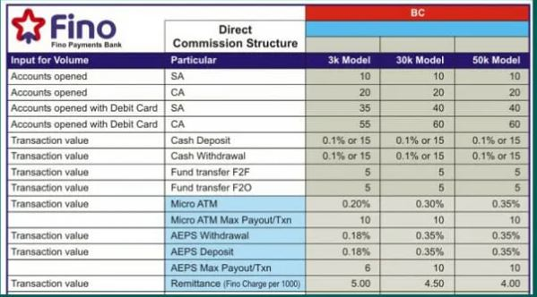 FINO PAYMENT BANK CSP COMMISSION