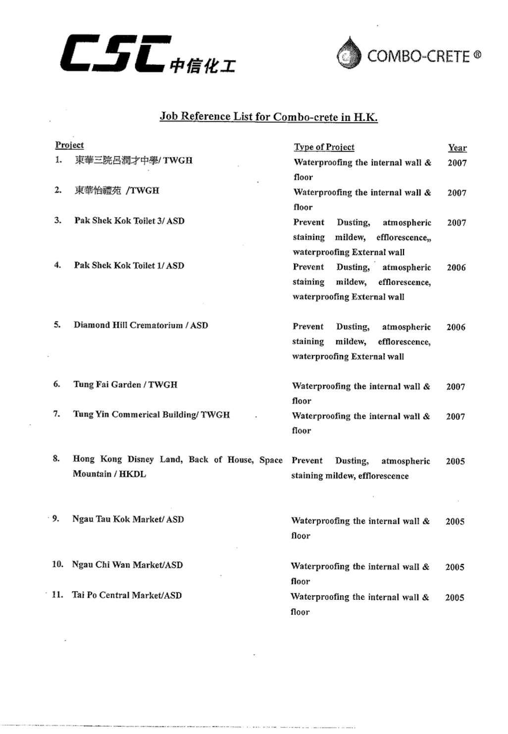 Resume References Format Sample Reference List Page Template