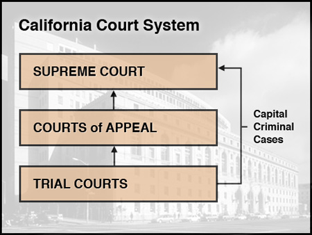 california court system diagram 91 honda civic hatchback stereo wiring guide to the courts supreme historical