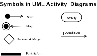 Sample: A Quick Guide to The Unified Modeling Language (UML)