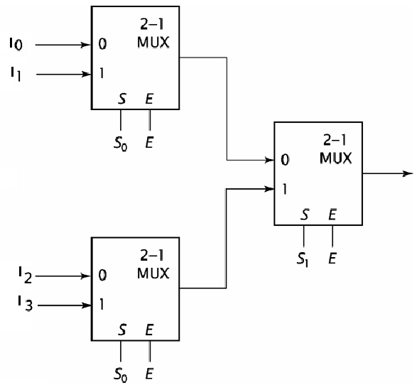 Describe the 4-1 MUX constructed in Verilog. Note the