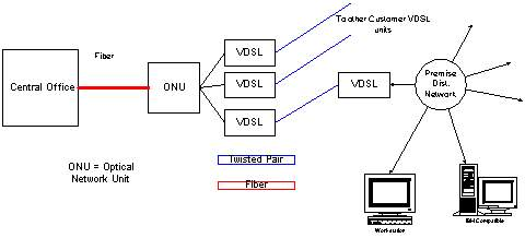 Digital Subscriber Lines and Cable Modems