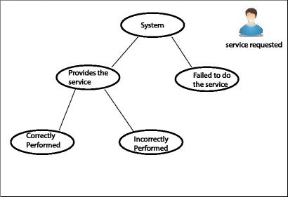 Big Data Architecture Diagram Big Data Analytics Wiring