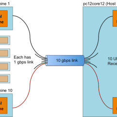 Stack Diagram Virtual Environment 230v Relay Wiring Allocating Machines Based On Networking Performance In The Logical Network Setup