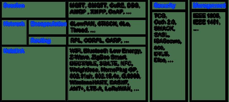 Figure 2: IoT Elements