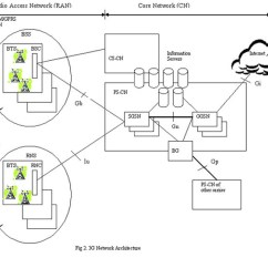 Umts Network Architecture Diagram 50 Amp Rv Wiring Security In Wireless Cellular Networks 3g