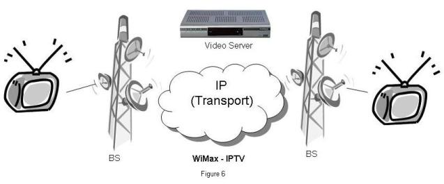 VoIP/Multimedia over WiMAX