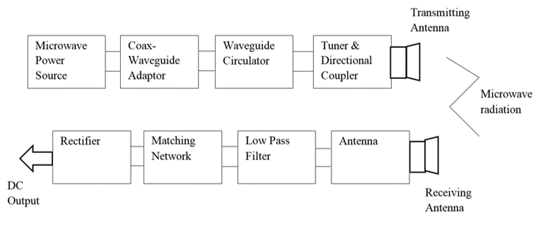 block diagram of wireless power transmission tj magna wiring transfer concepts and applications mpt