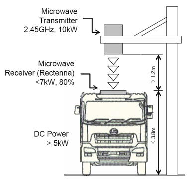 block diagram of wireless power transmission 2001 ford f150 engine transfer concepts and applications mpt charging electric vehicle
