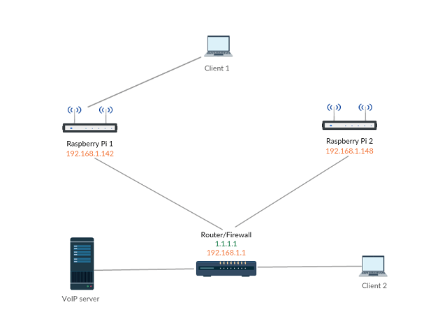 wireless network connection diagram