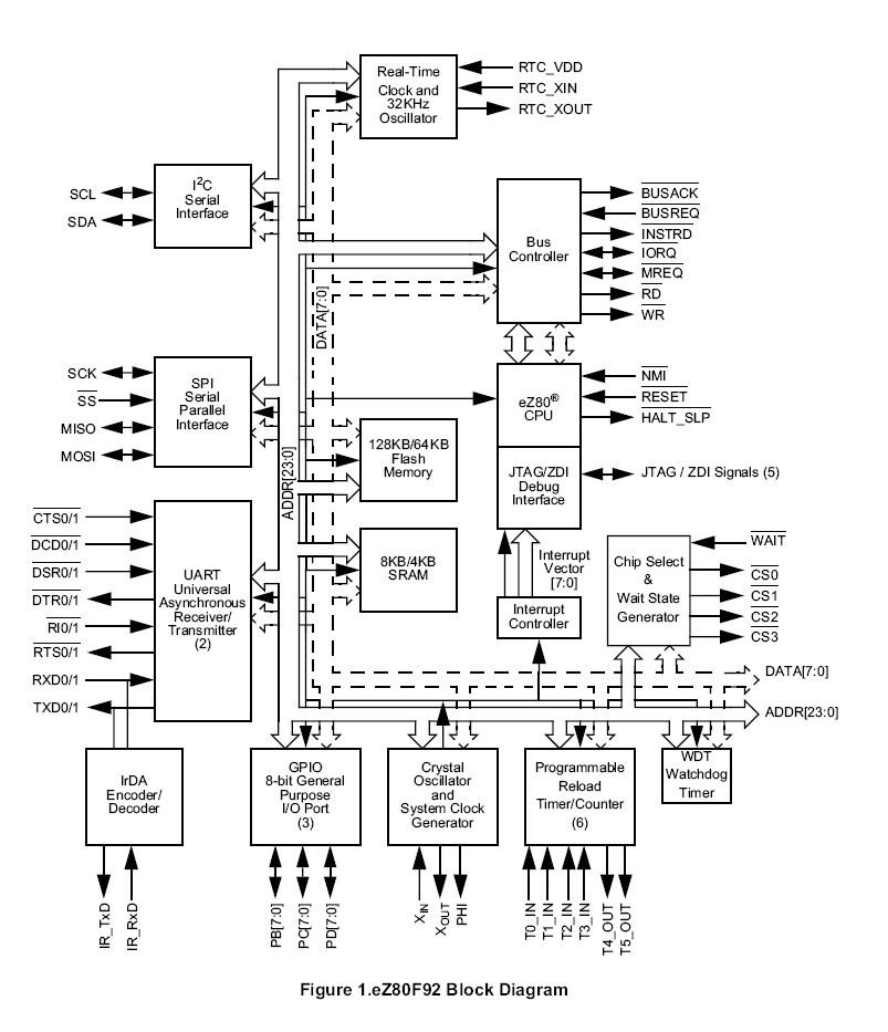 ez80 Microntroller