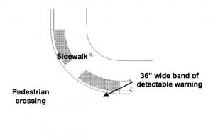 Curb Ramps, Walks, and Sidewalks Must Meet ADA