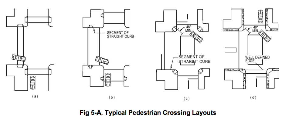 Typical pedestrian crossing options for intersections that