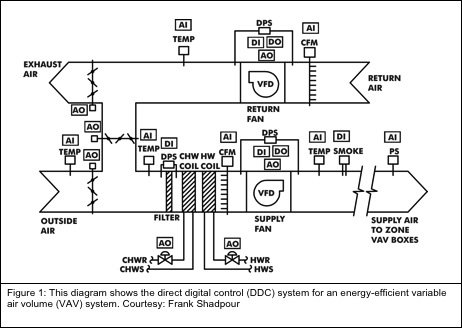 building ddc system hvac wiring automotive wiring diagrams  automatedbuildings