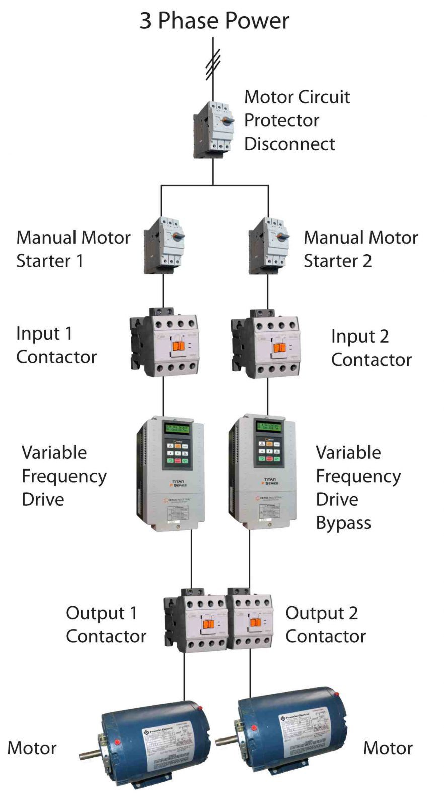 hight resolution of web exclusive vfd bypasses and backups which should you use rotary phase converter wiring diagram web
