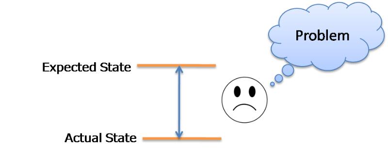 CSense - Problem-Solving - Definition