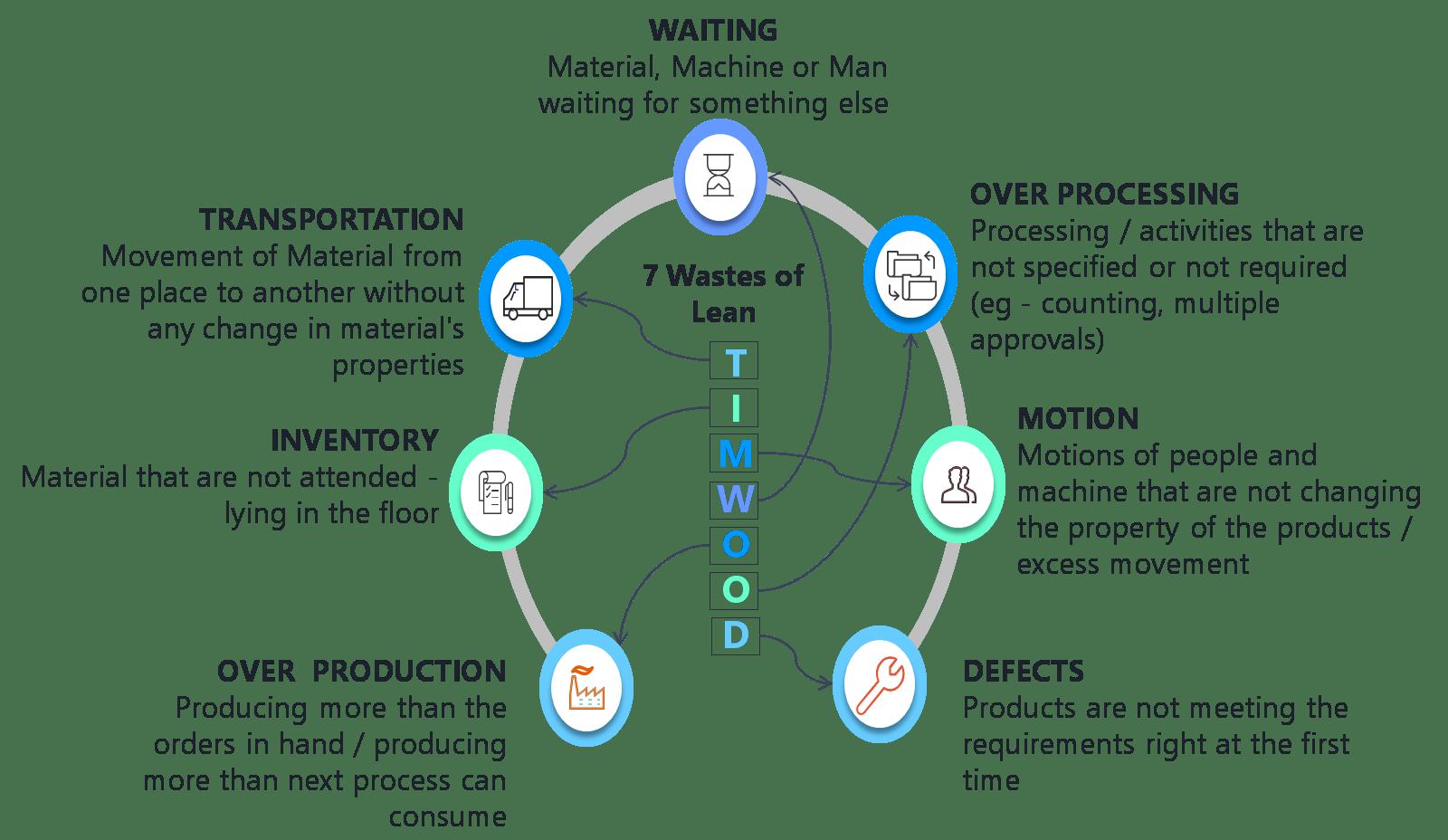 7 Waste