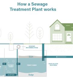 sewage treatment plant [ 1235 x 684 Pixel ]
