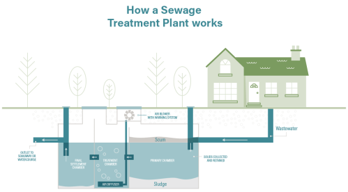 small resolution of sewage treatment plant