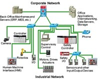 Industrial Networking Solutions | Telecom System ...