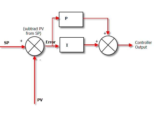 control loop block diagram together with control loop block diagram