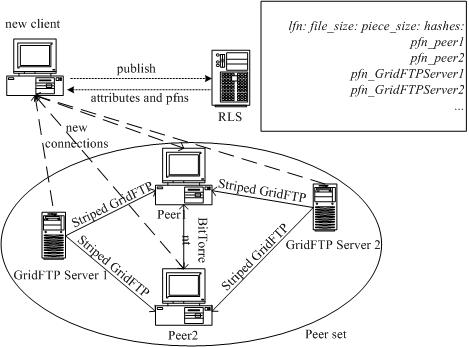 GridTorrent