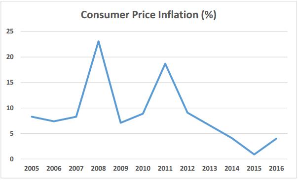 Vietnam Consumer Price Inflation