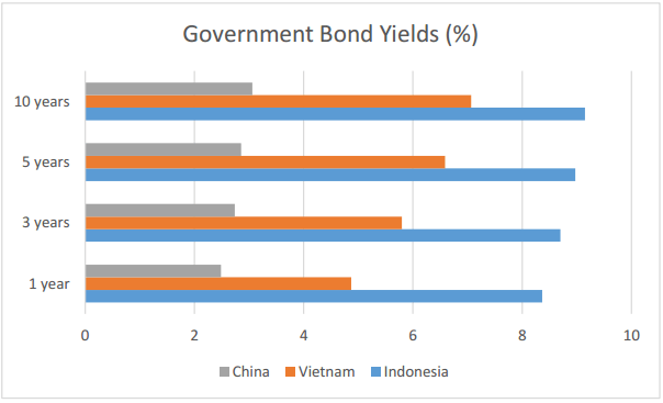 Vietnam Government Bond Yields