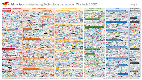 Marketing Technology Landscape infographic for 2017