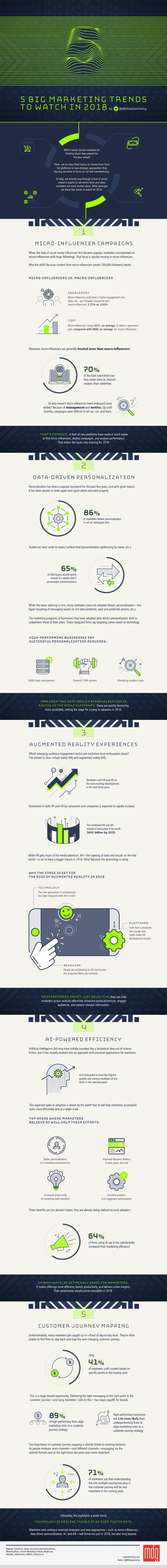 5 Huge Marketing Trends You Have to Watch Out for in 2018 Infographic
