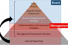 Seven Snippets on CSR and Shared Value Management