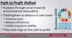 The Path to Profit Shifted: Insights into Business 2030