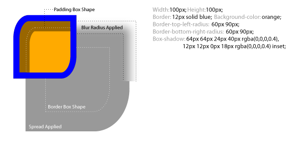 Spread Radius and Blur Radius diagram