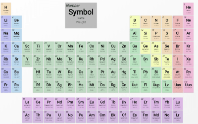 Periodic Table Design Using HTML CSS Grid