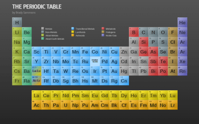 Periodic Table Of Elements CSS Transitions